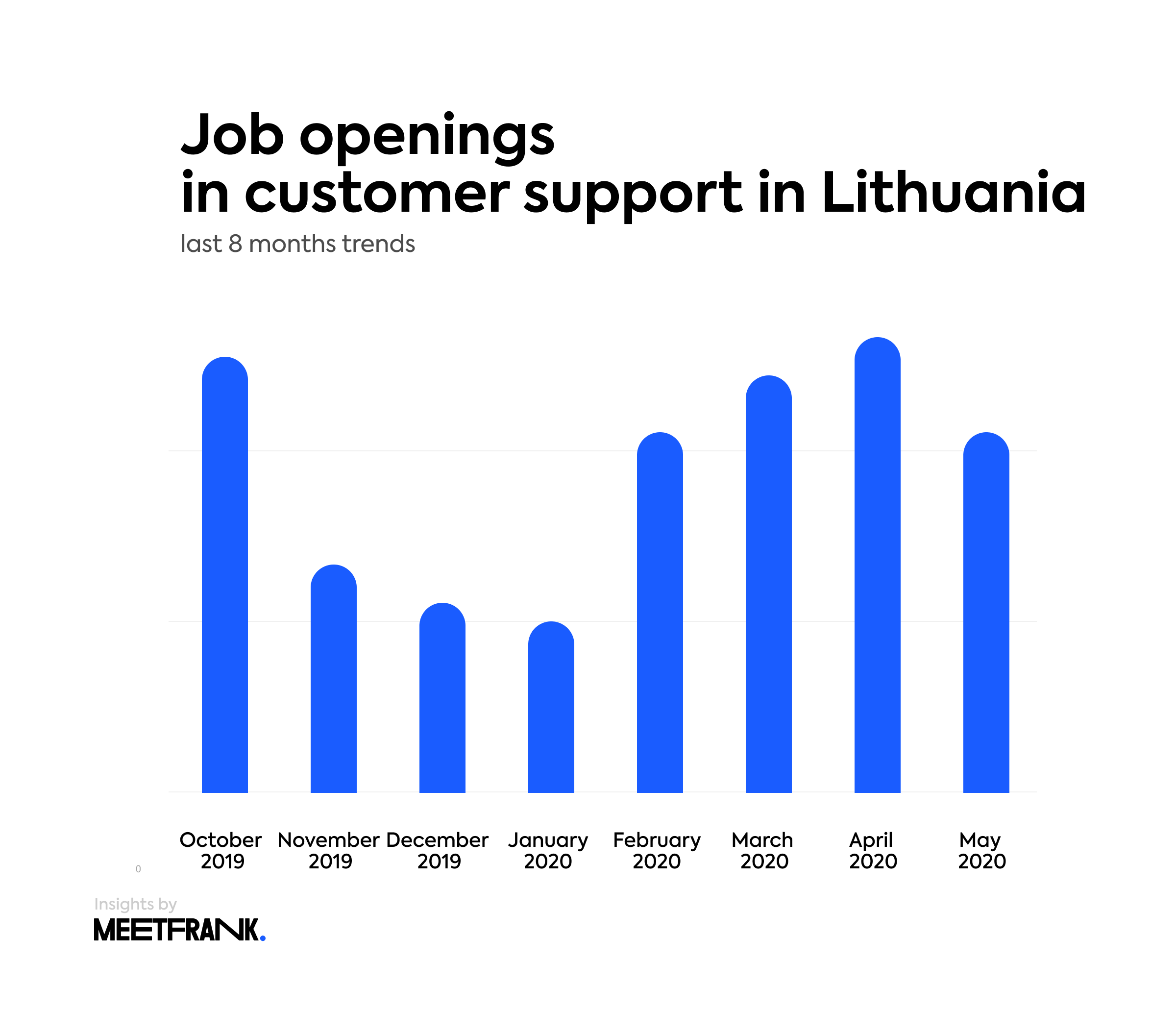 number of job openings in Lithuania