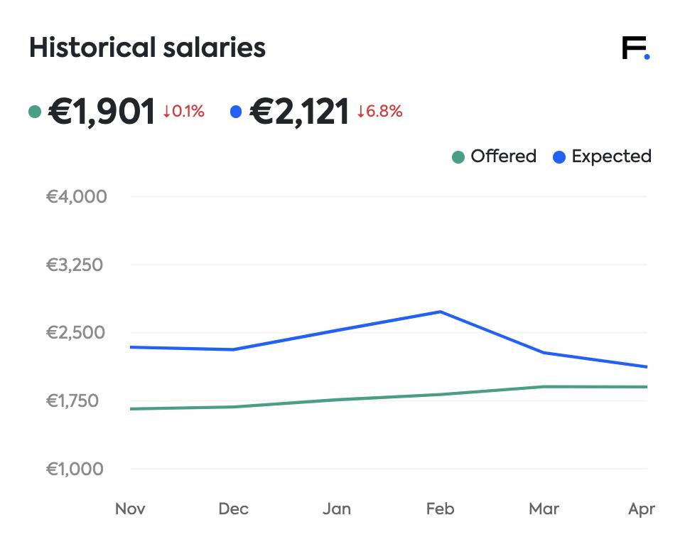 finance salaries Lithuania