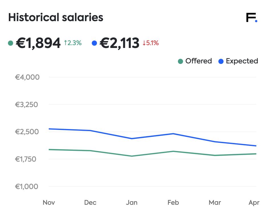 finance salary expectations Estonia