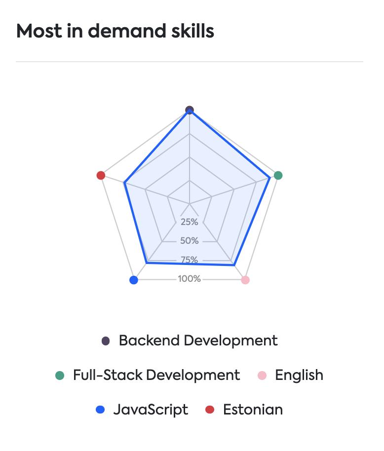 job skills in demand in Estonia