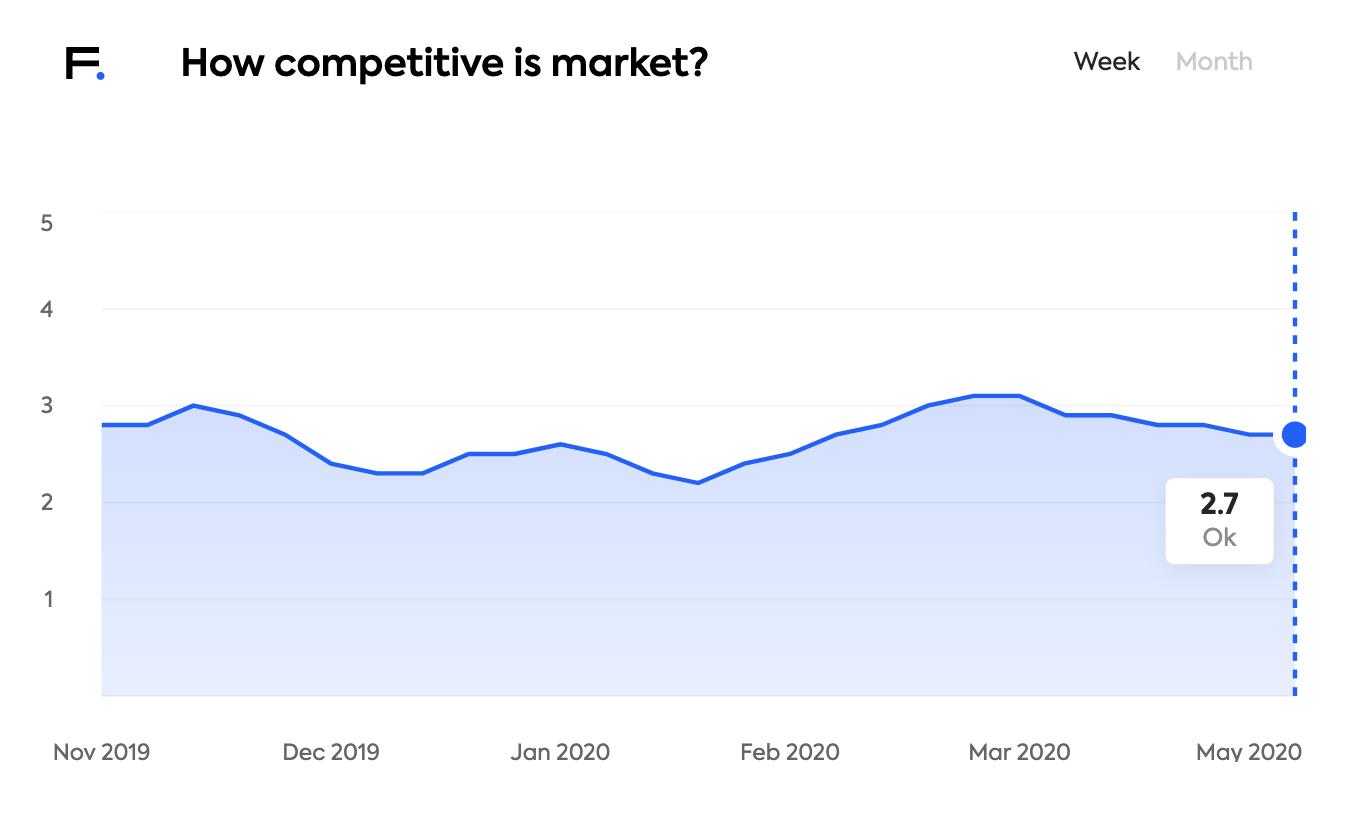 estonian job market competiton