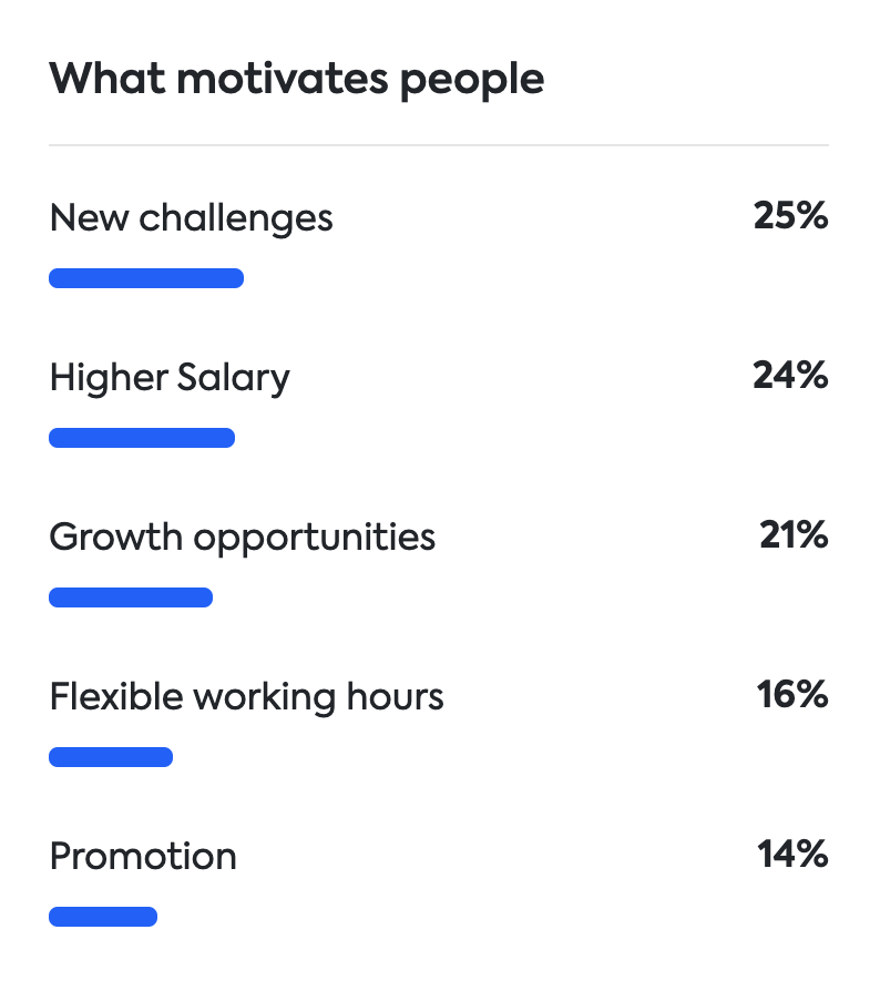 what motivates people in finance Finland