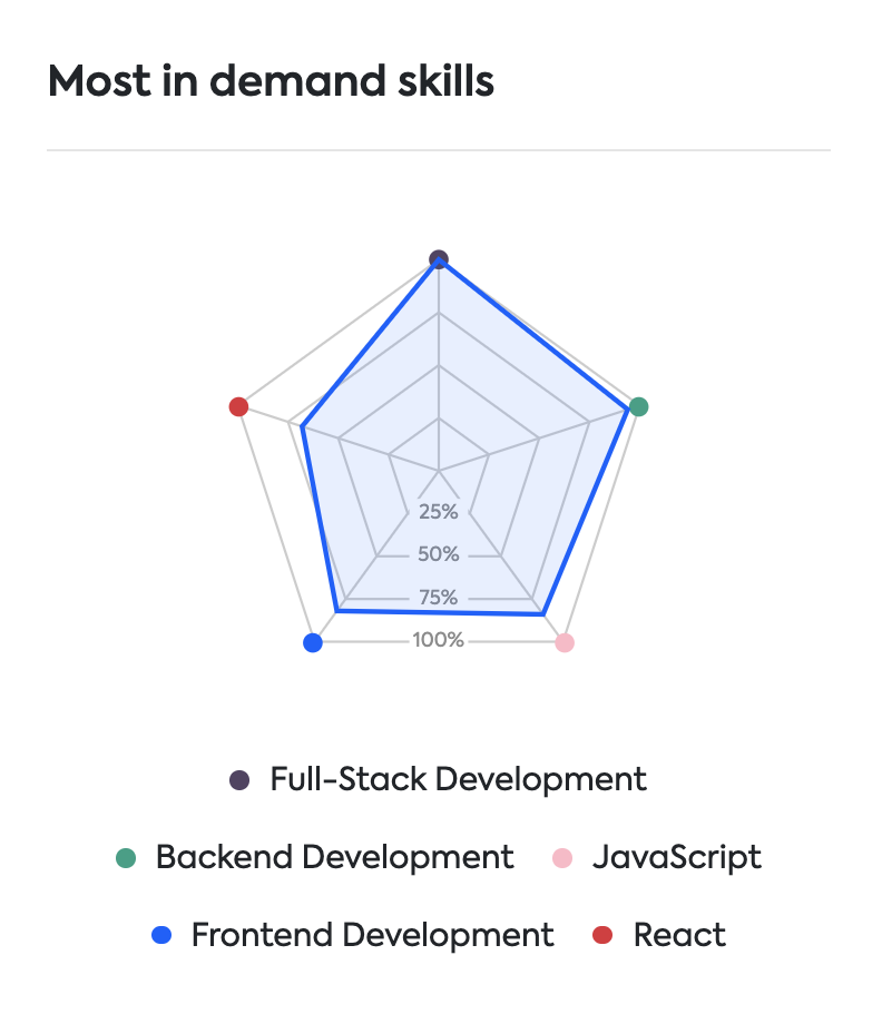 skills in demand Finnish job marker