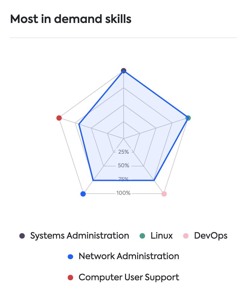 IT & Sysadmin skills Lithuania