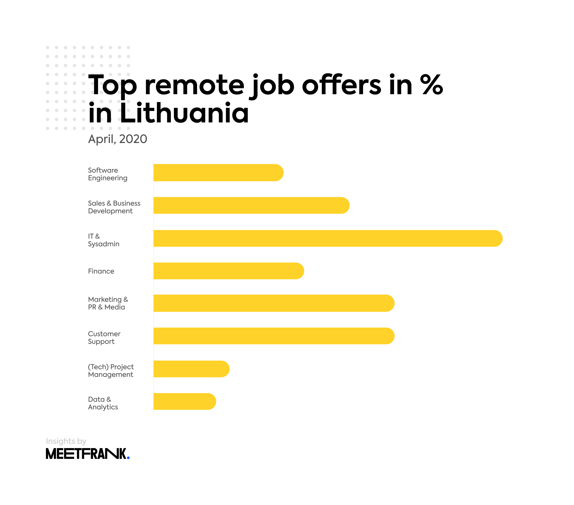 remote job offers in Lithuania