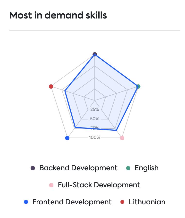 skills needed in Lithianian job market