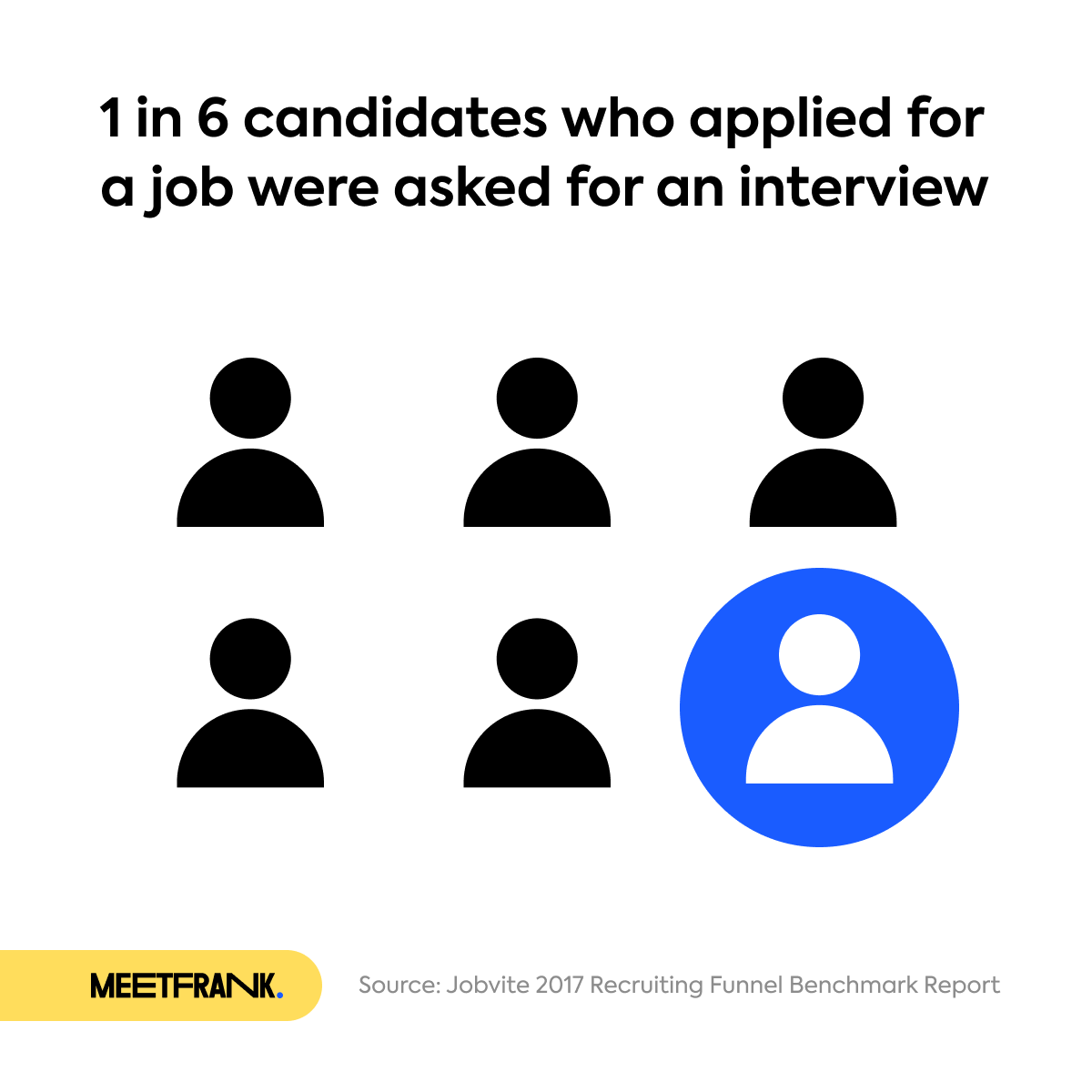 graph about 1 in 6 candidates being invited for an interview