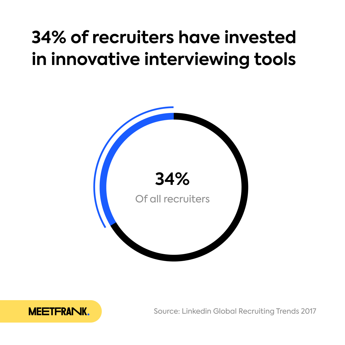 graph about 34% of recruitors investing in innovative interviewing tools