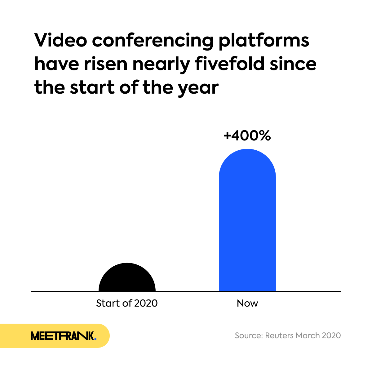 graph about the popularity of video conferencing platforms