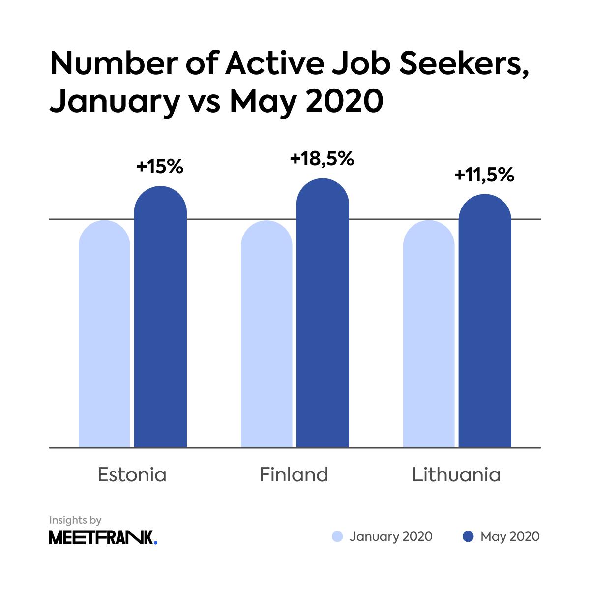 active job seekers