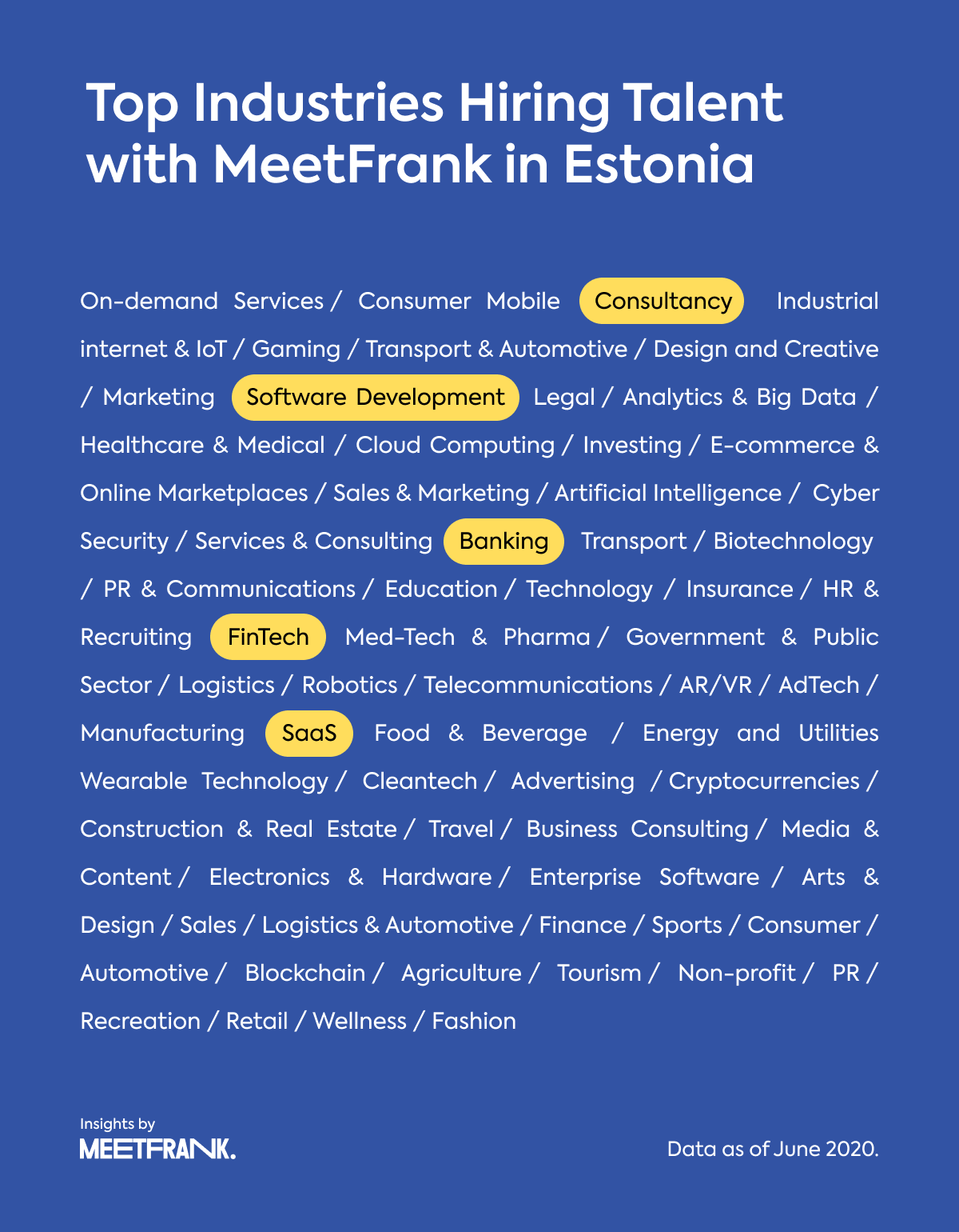 industries of Estonia-based companies