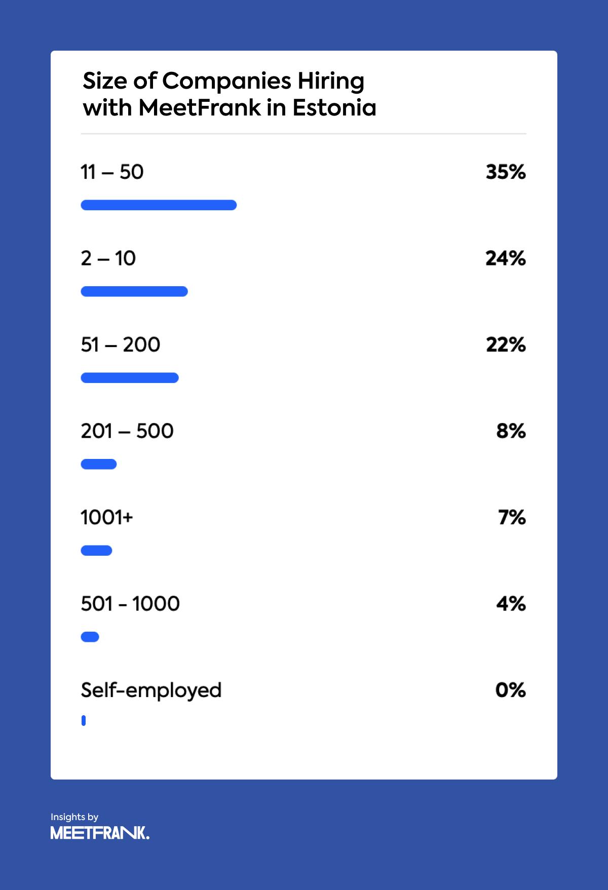 size of Estonia-based companies