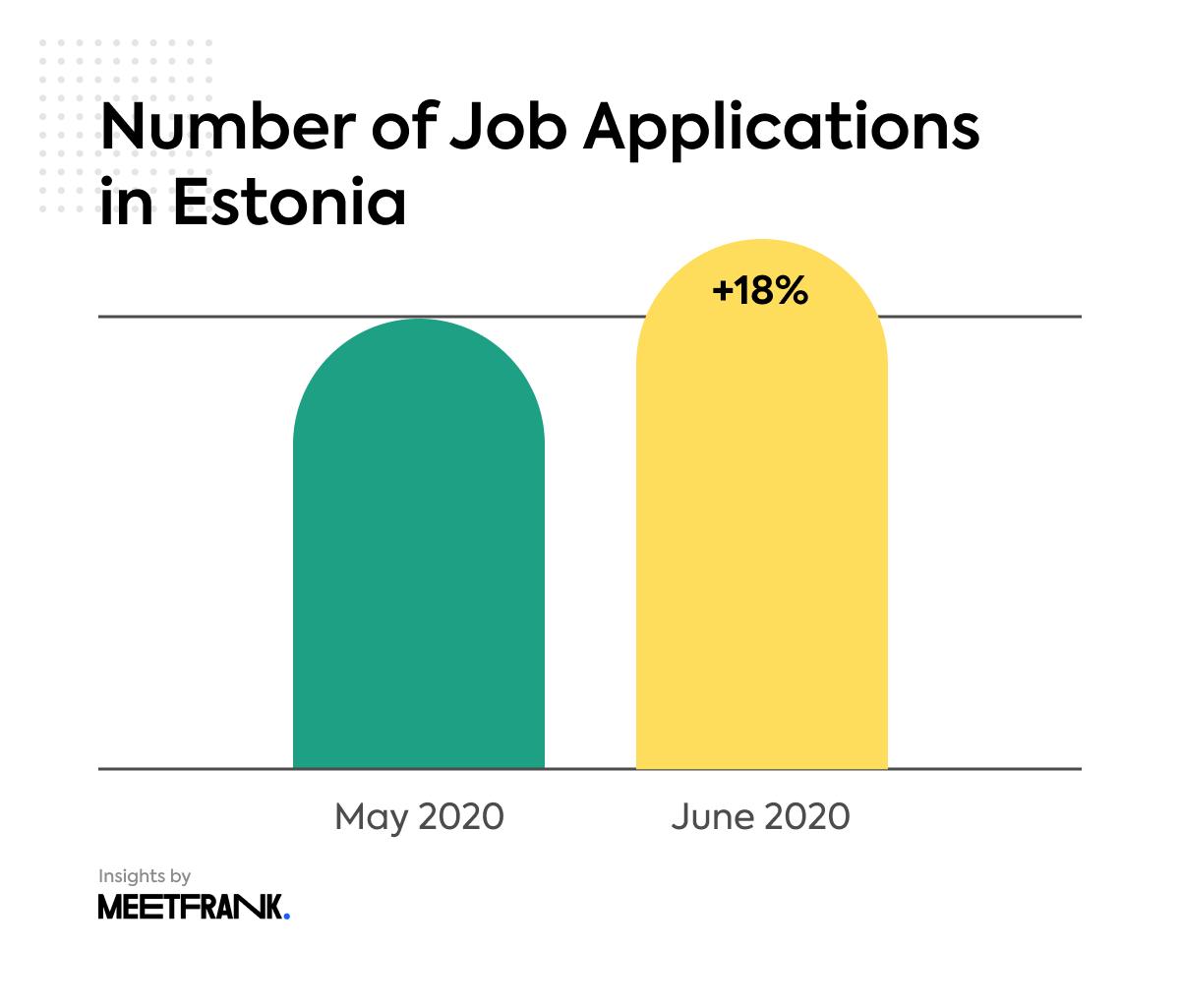 the job openings in Estonia