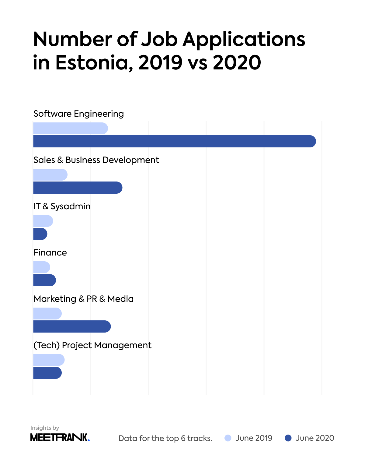 Number of job applications in Estonia in 2019 vs 2020