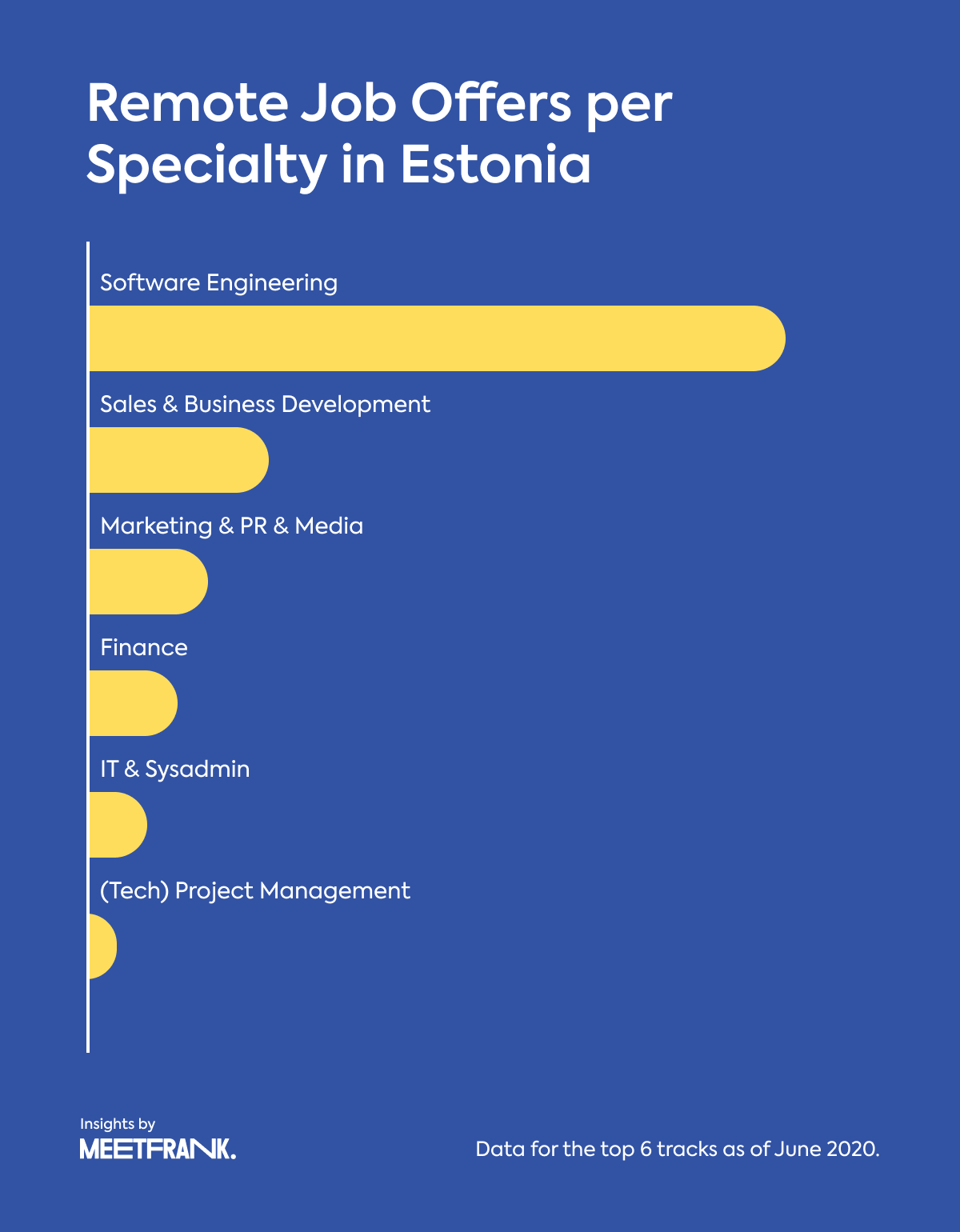 remote job offers in Estonia