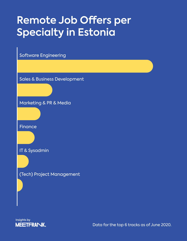 remote job offers in Estonia