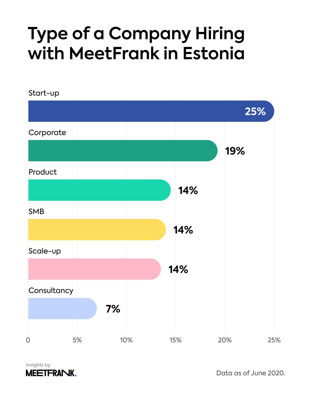 type of Estonia-based companies