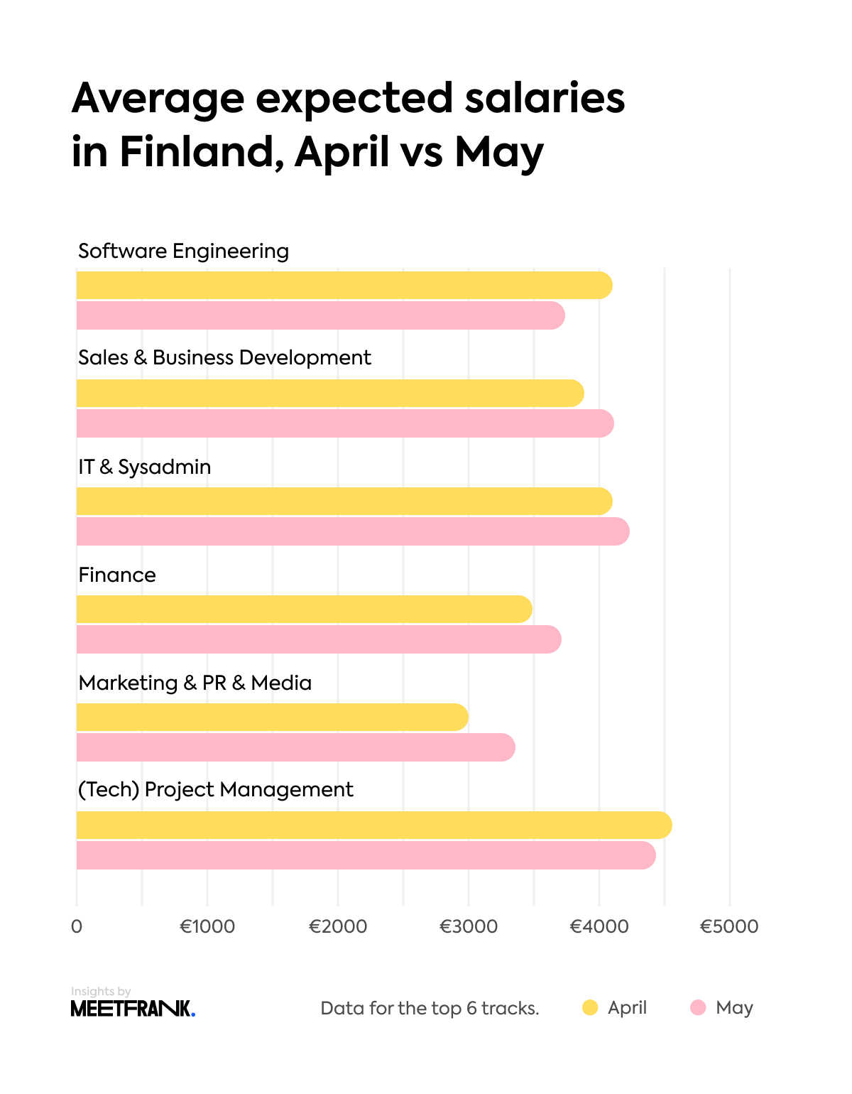 average expected salaries in Finland