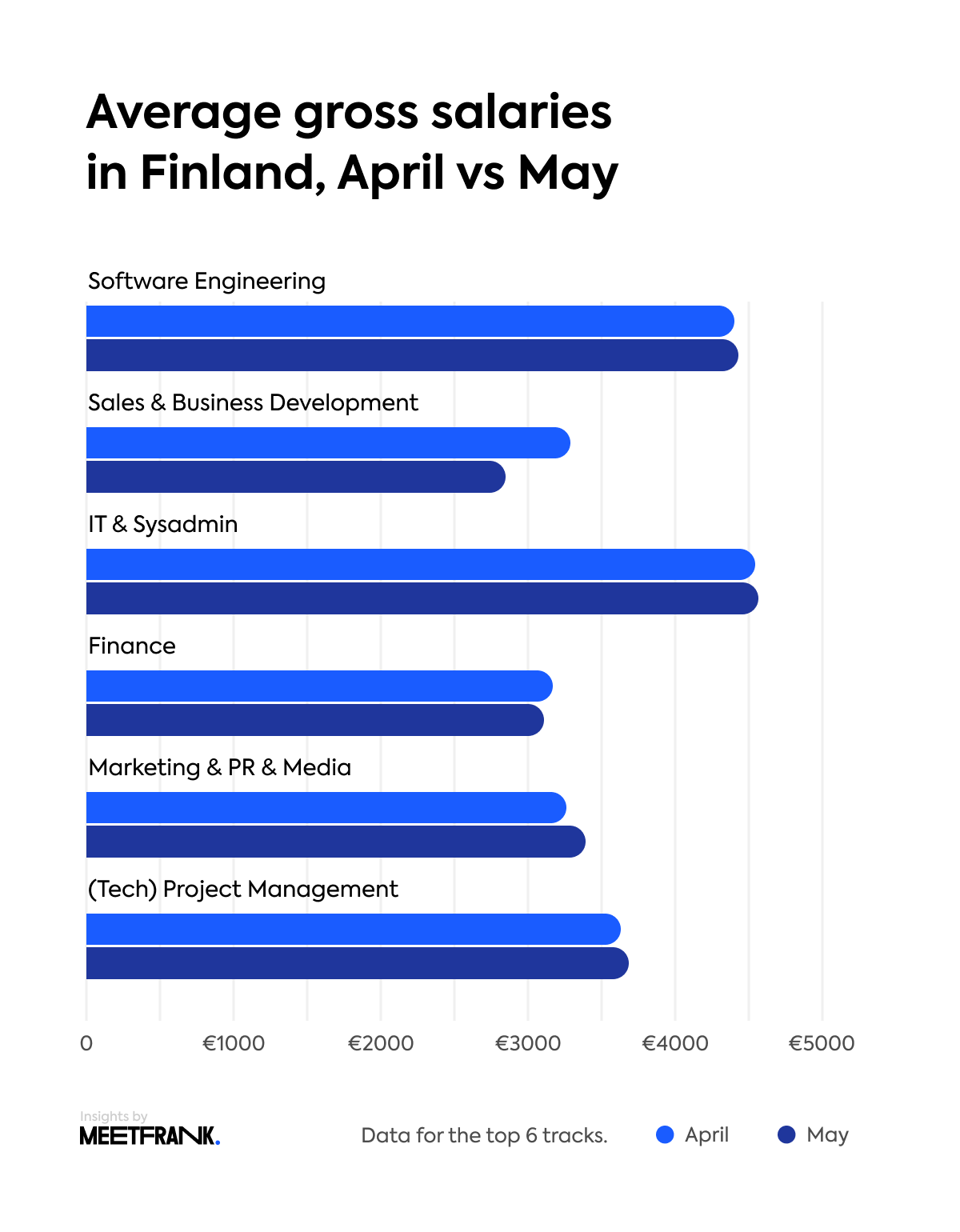 average gross salaries finland