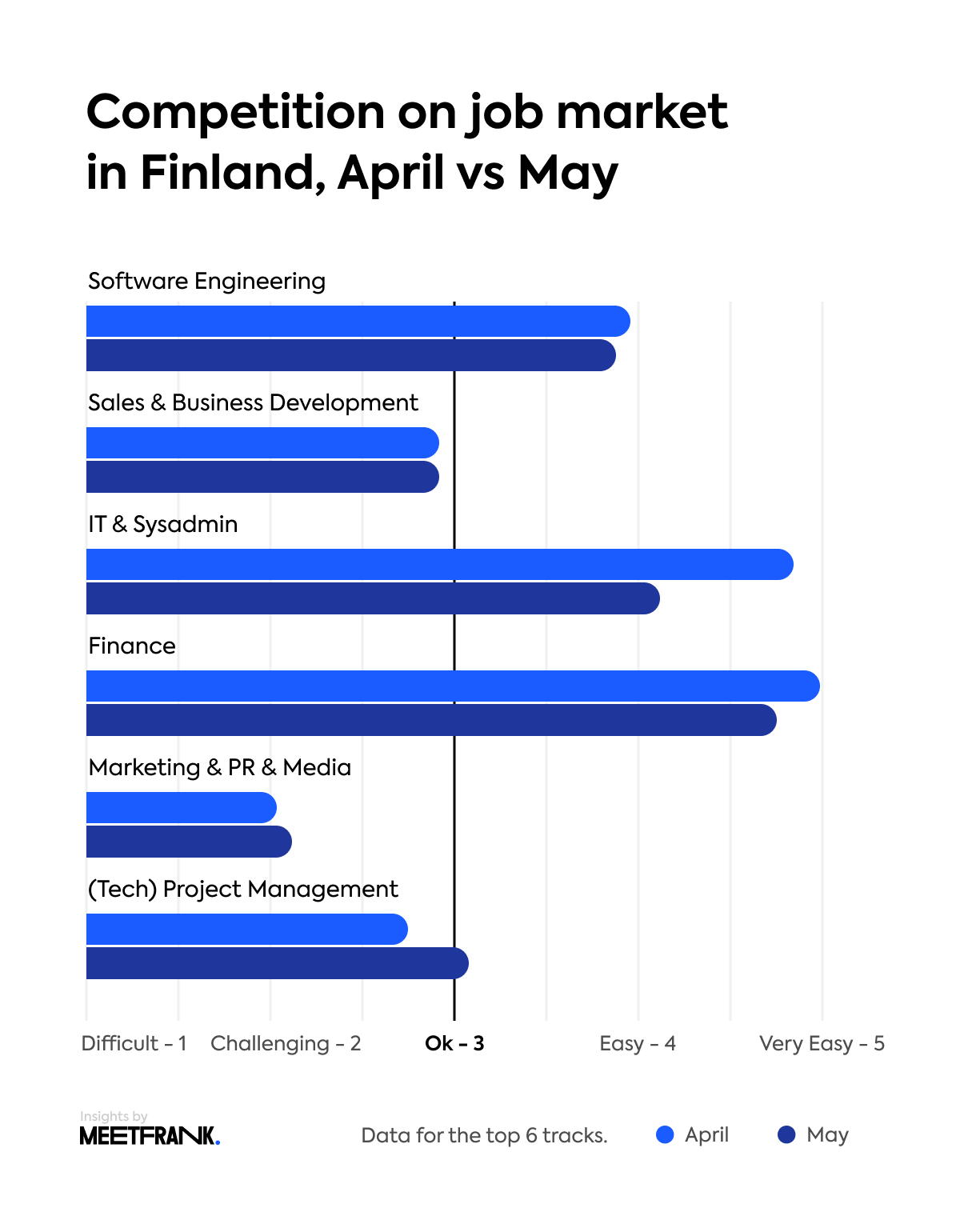 Finnish job market competitiveness