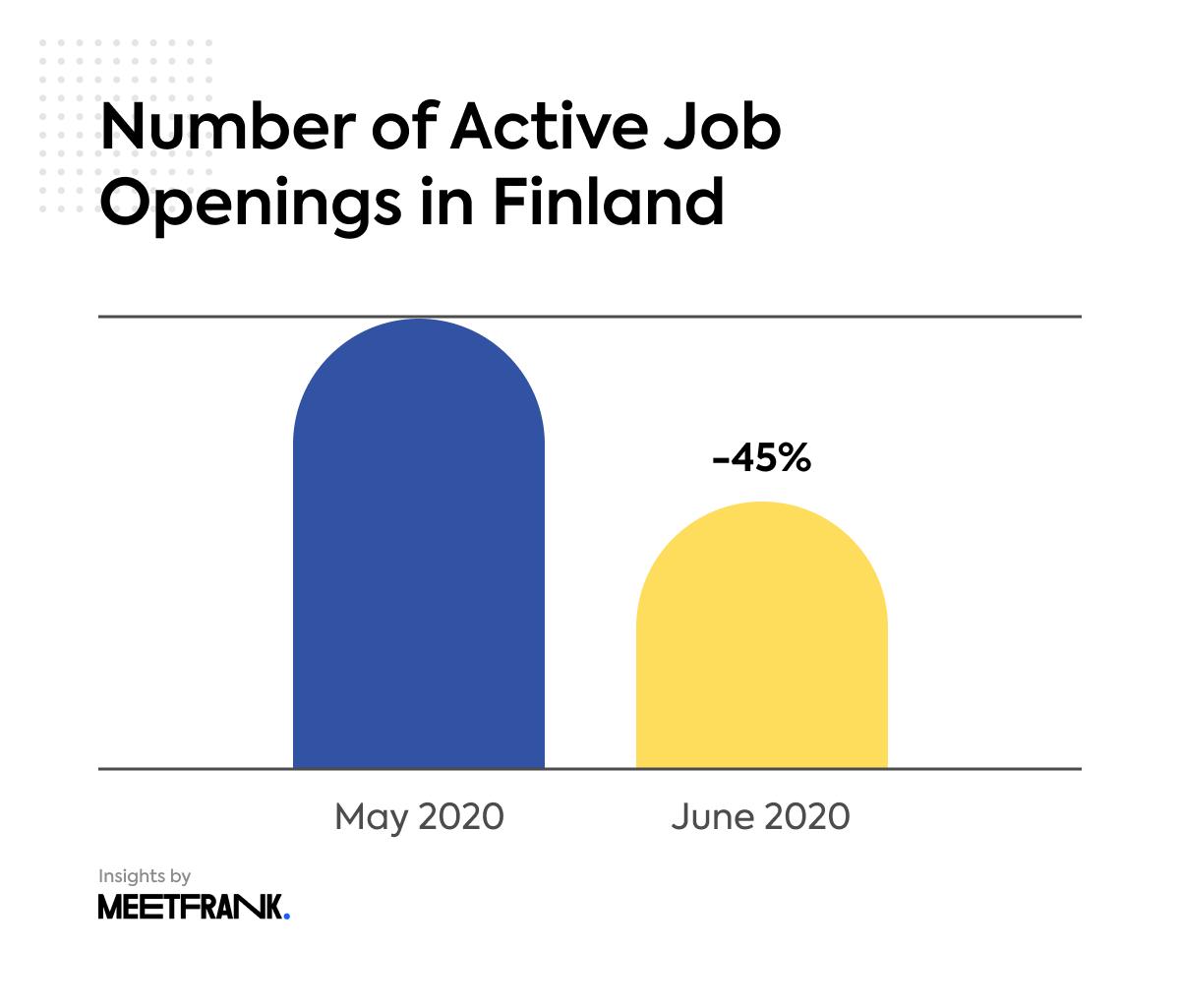 active job openings in Finland