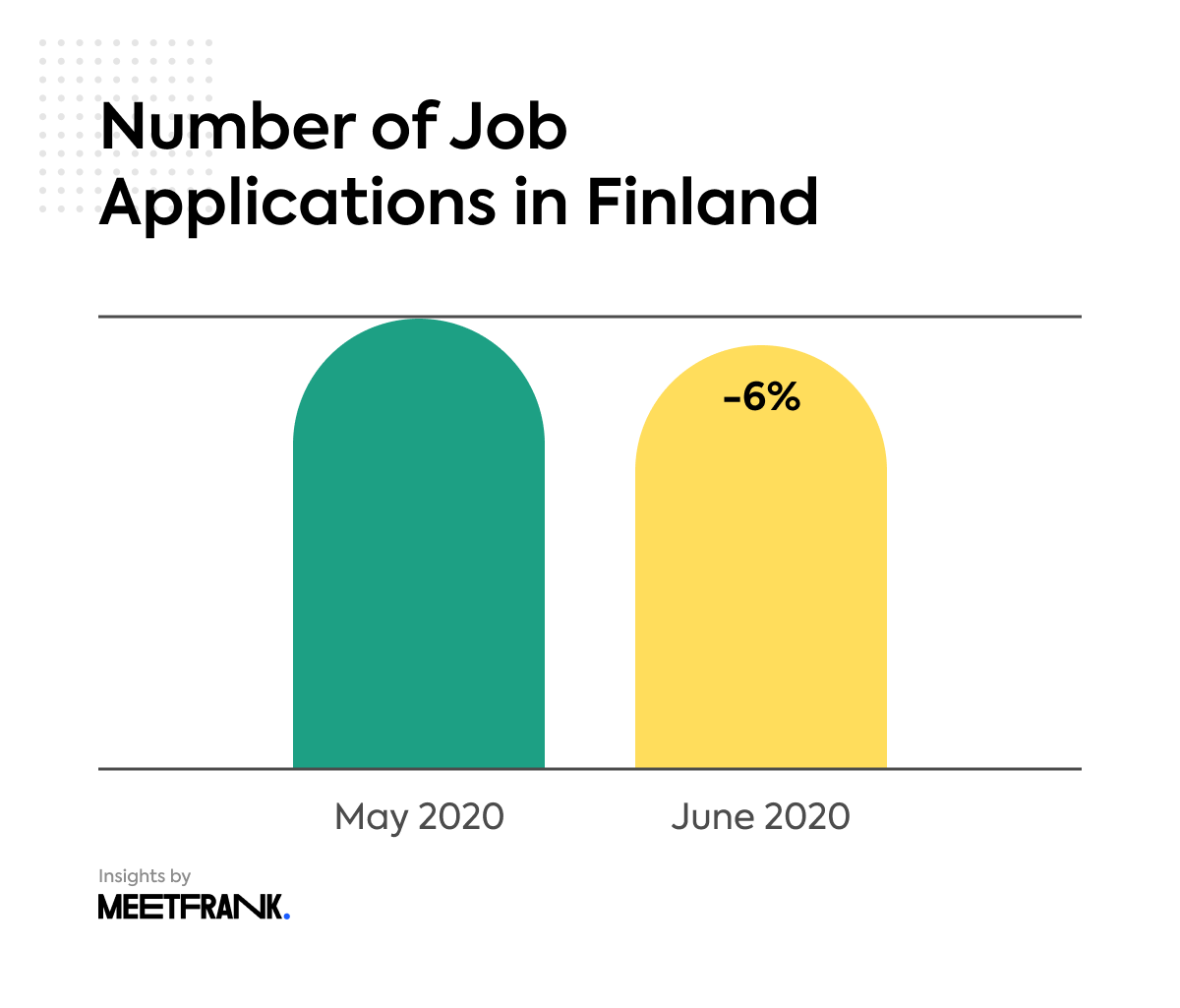 the number of job applications in Finland