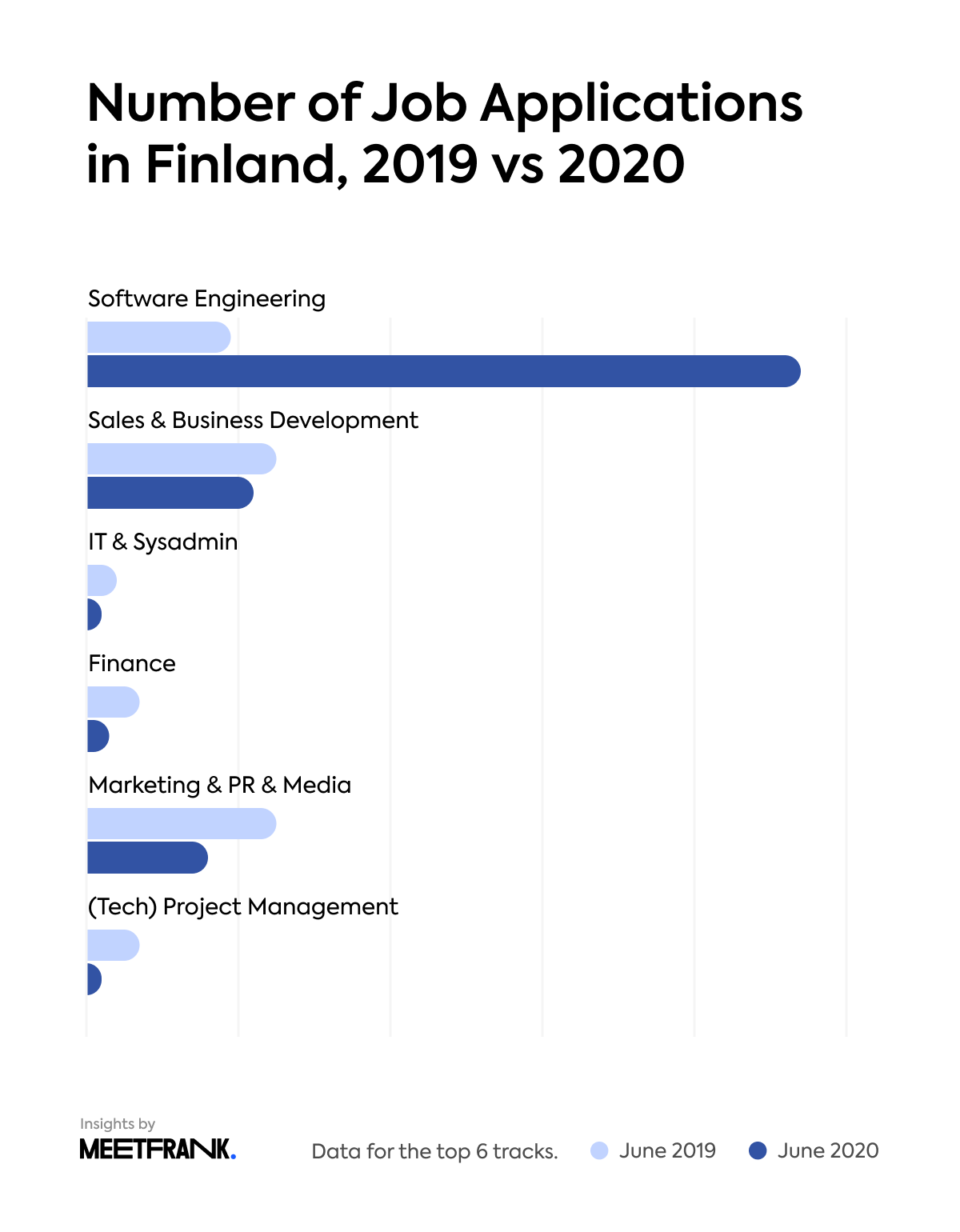 the number of job applications in Finland in 2019 vs 2020