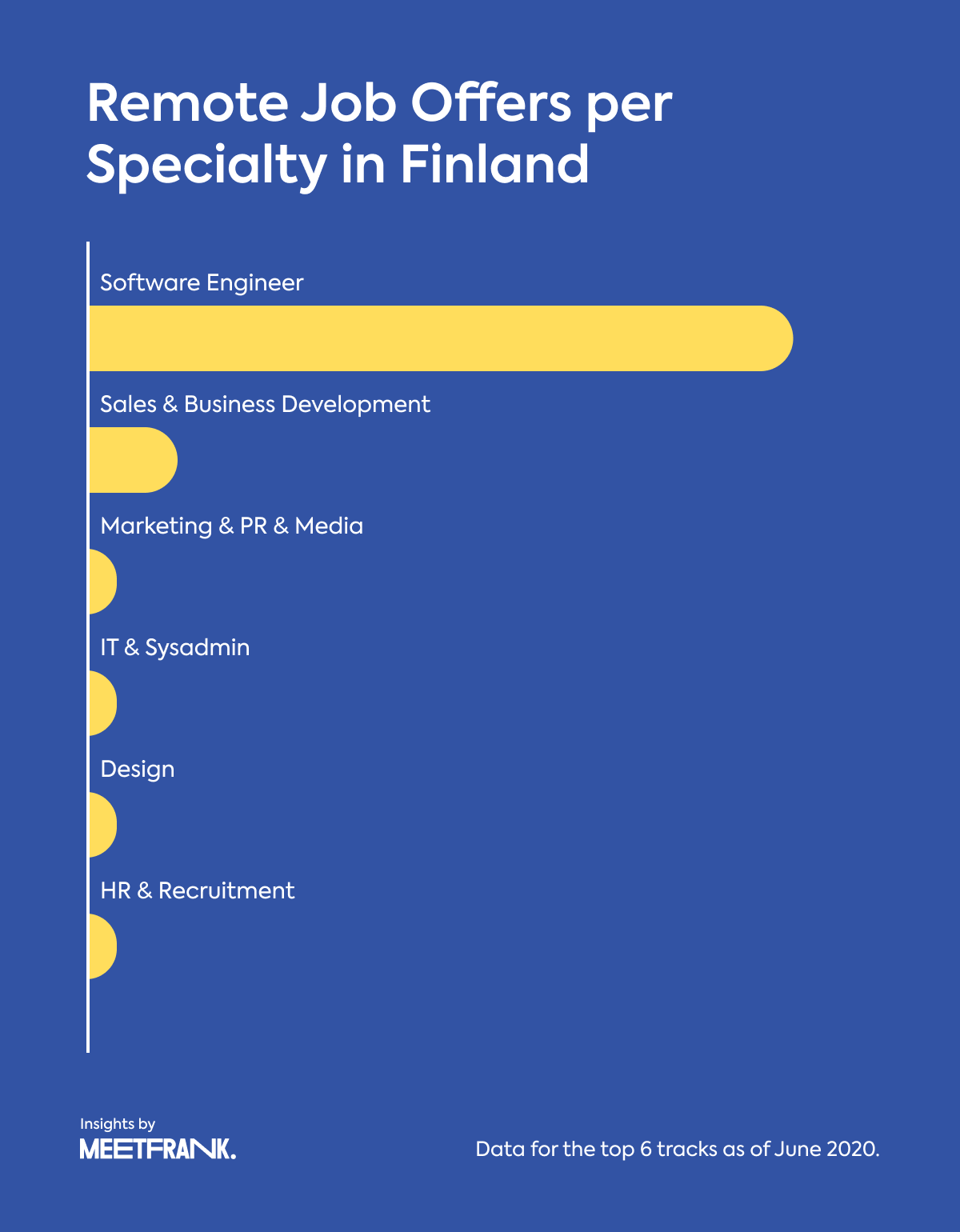 remote job offers in Finland