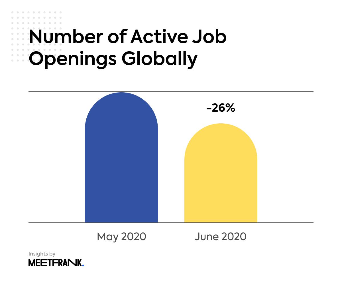 global active job openings