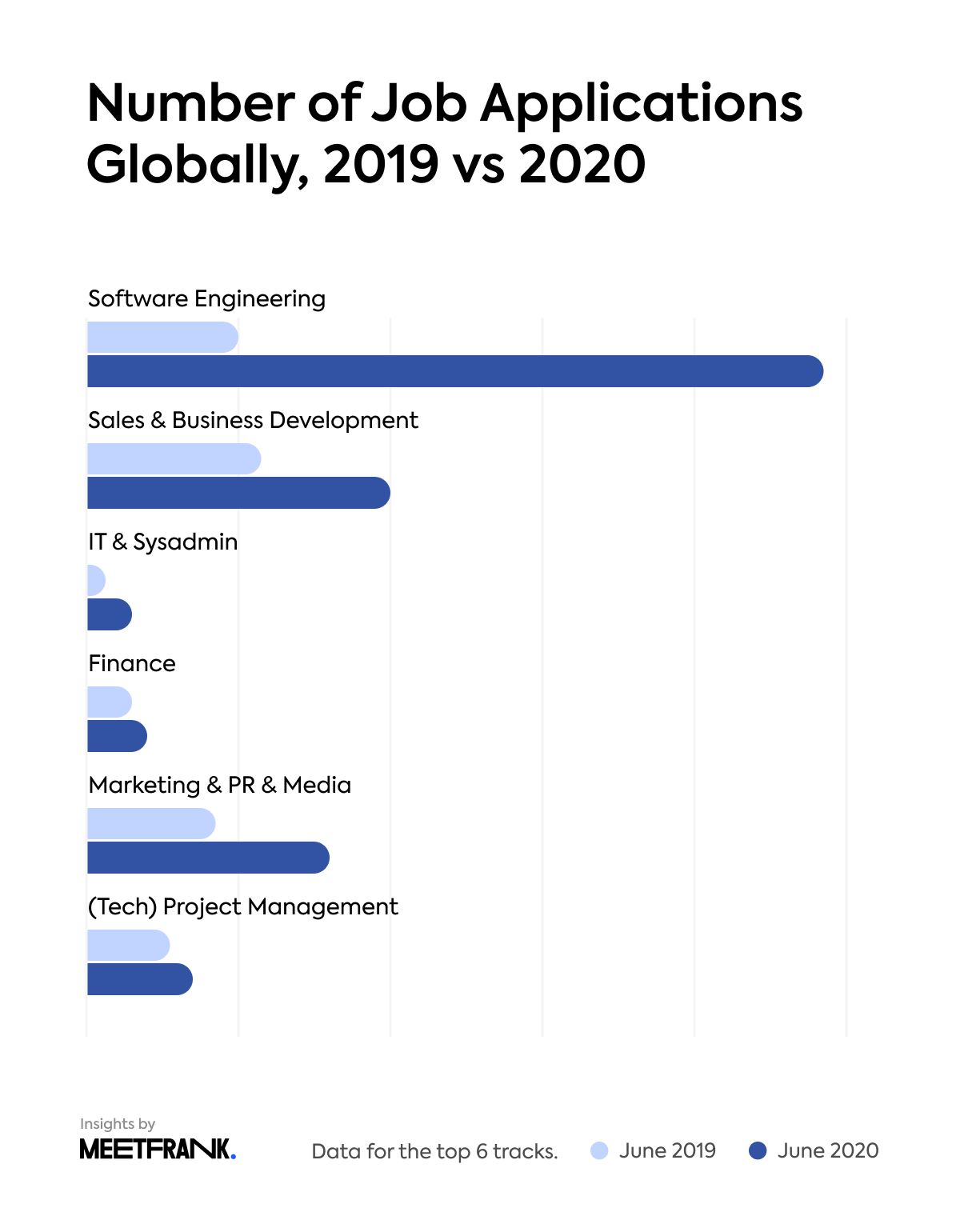 the number of job applications globally in 2019 vs 2020