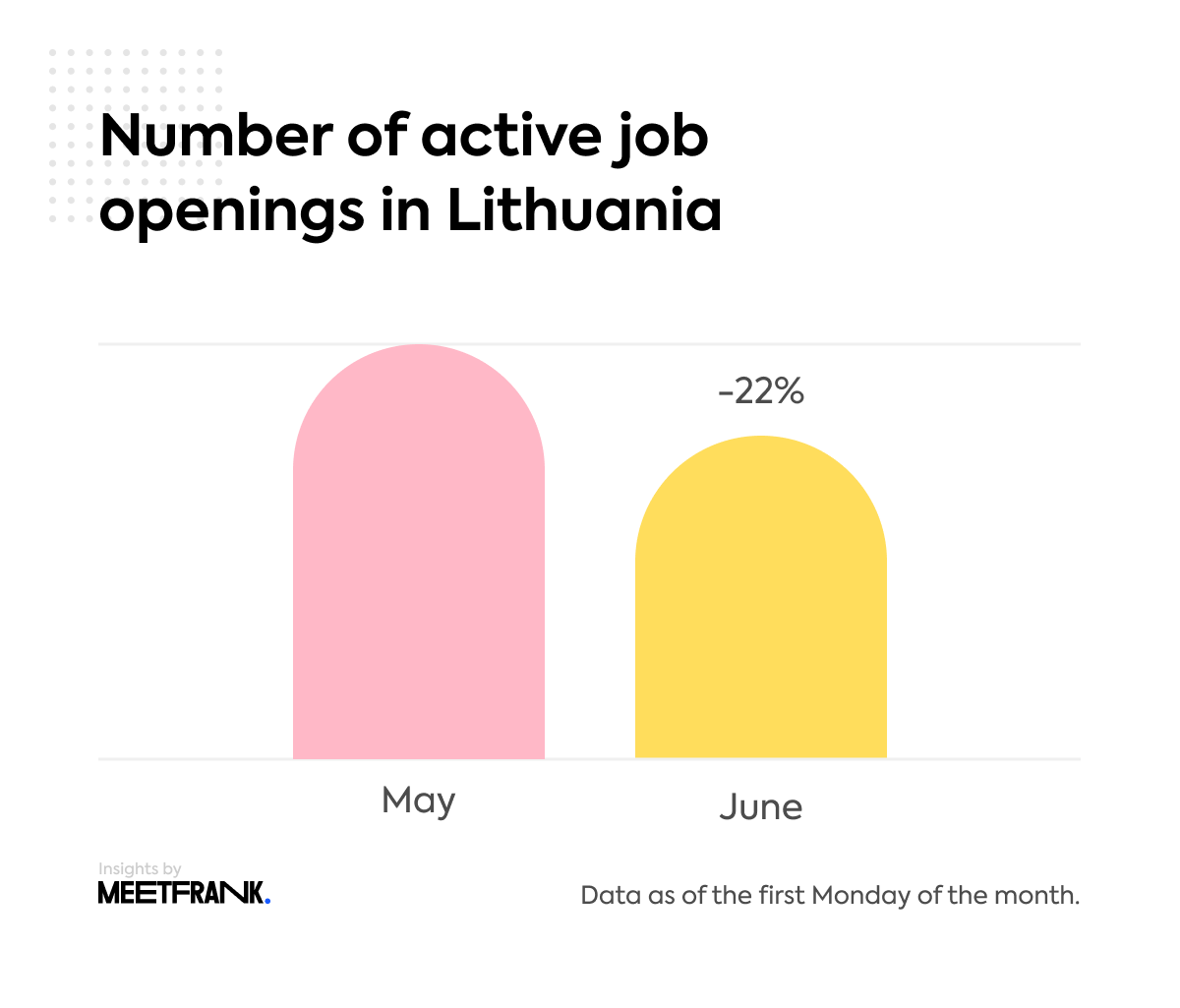active job openings Lithuania