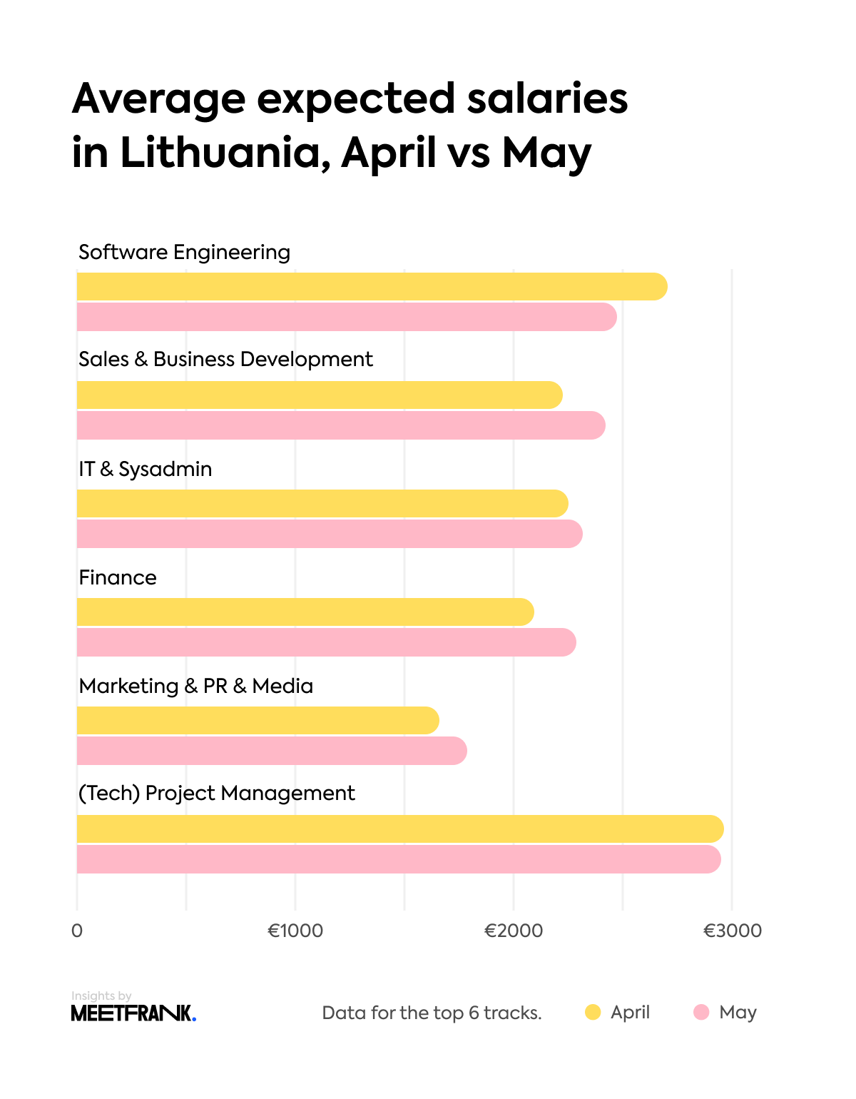 expected salaries Lithuania