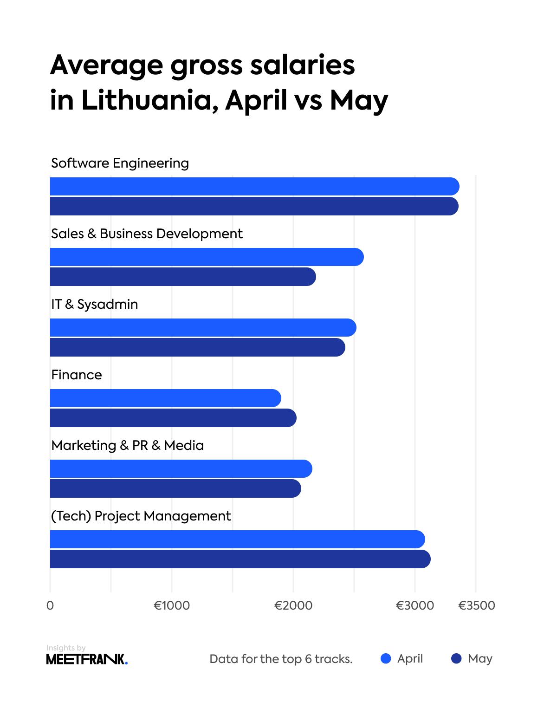 gross salaries Lithuania