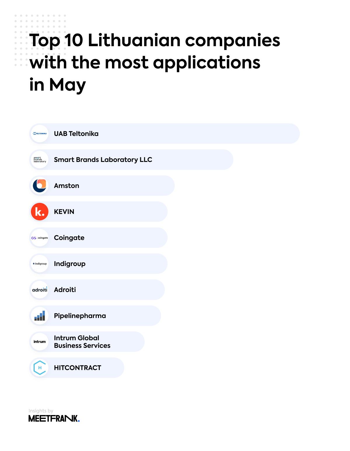 top companies Lithuania