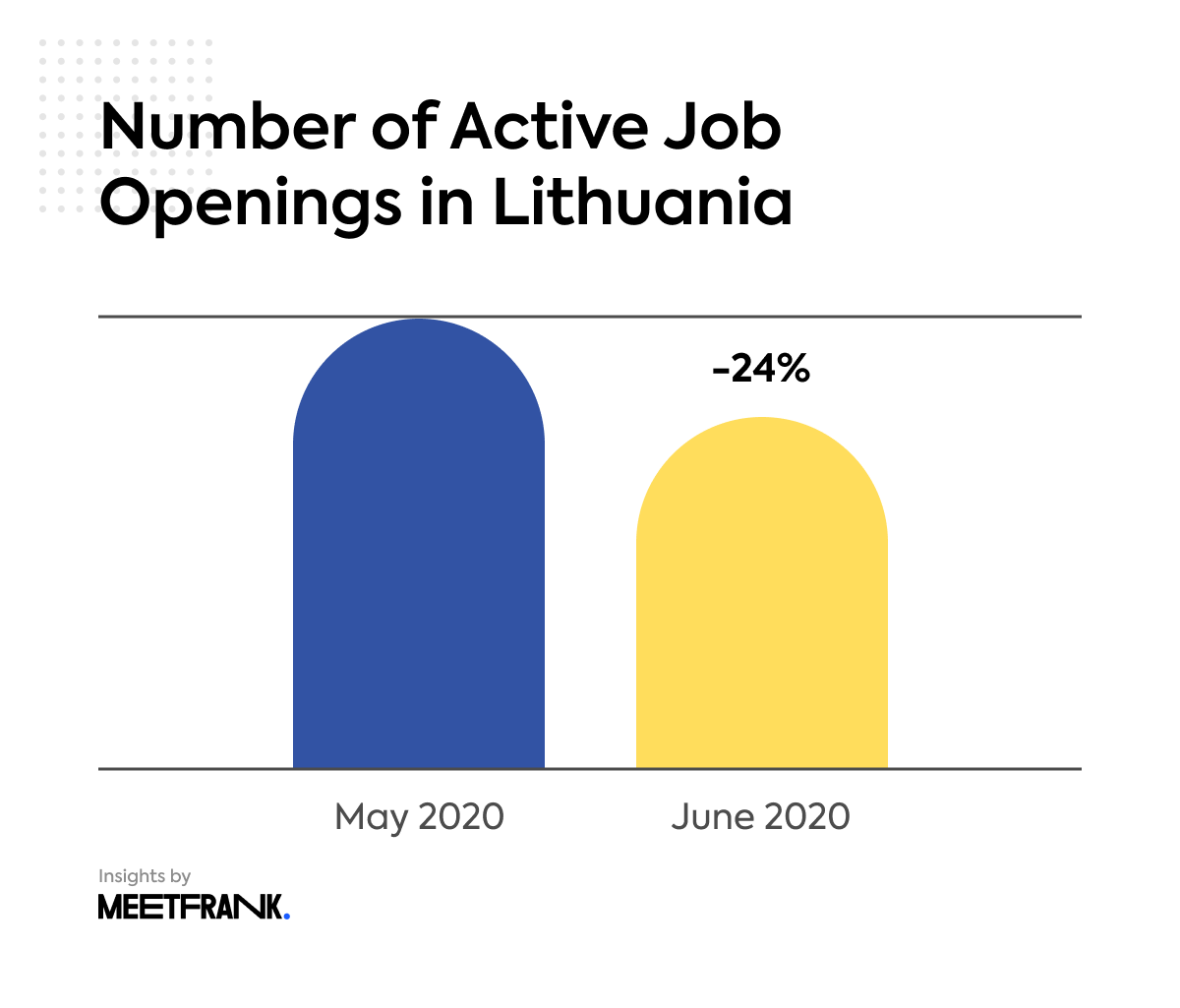 active job openings in Lithuania