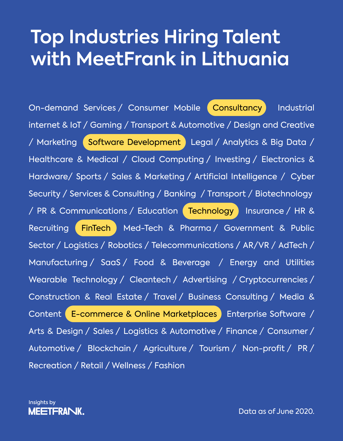 industries of Lithuania-based companies