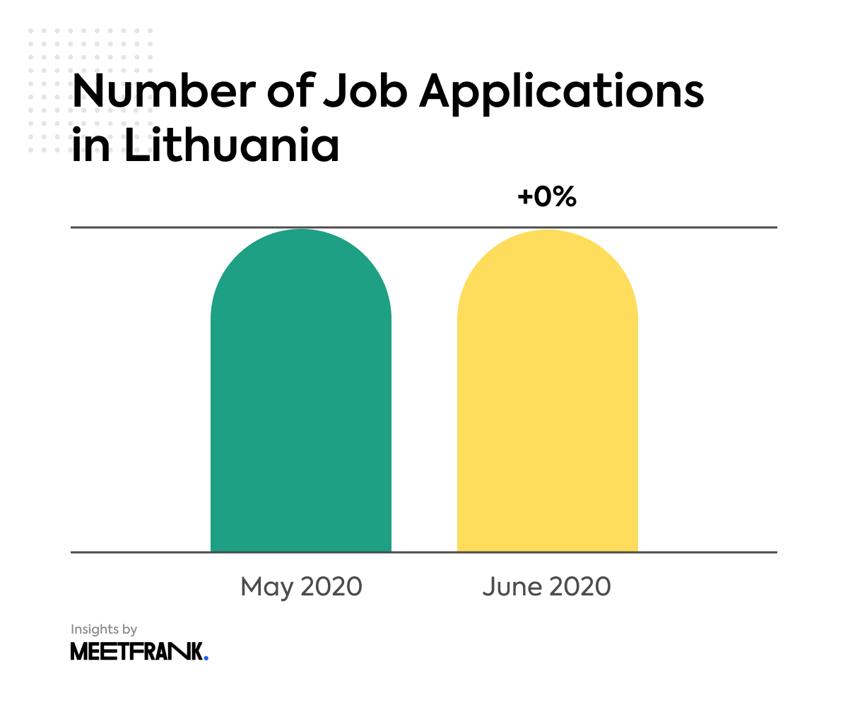number of job applications in Lithuania