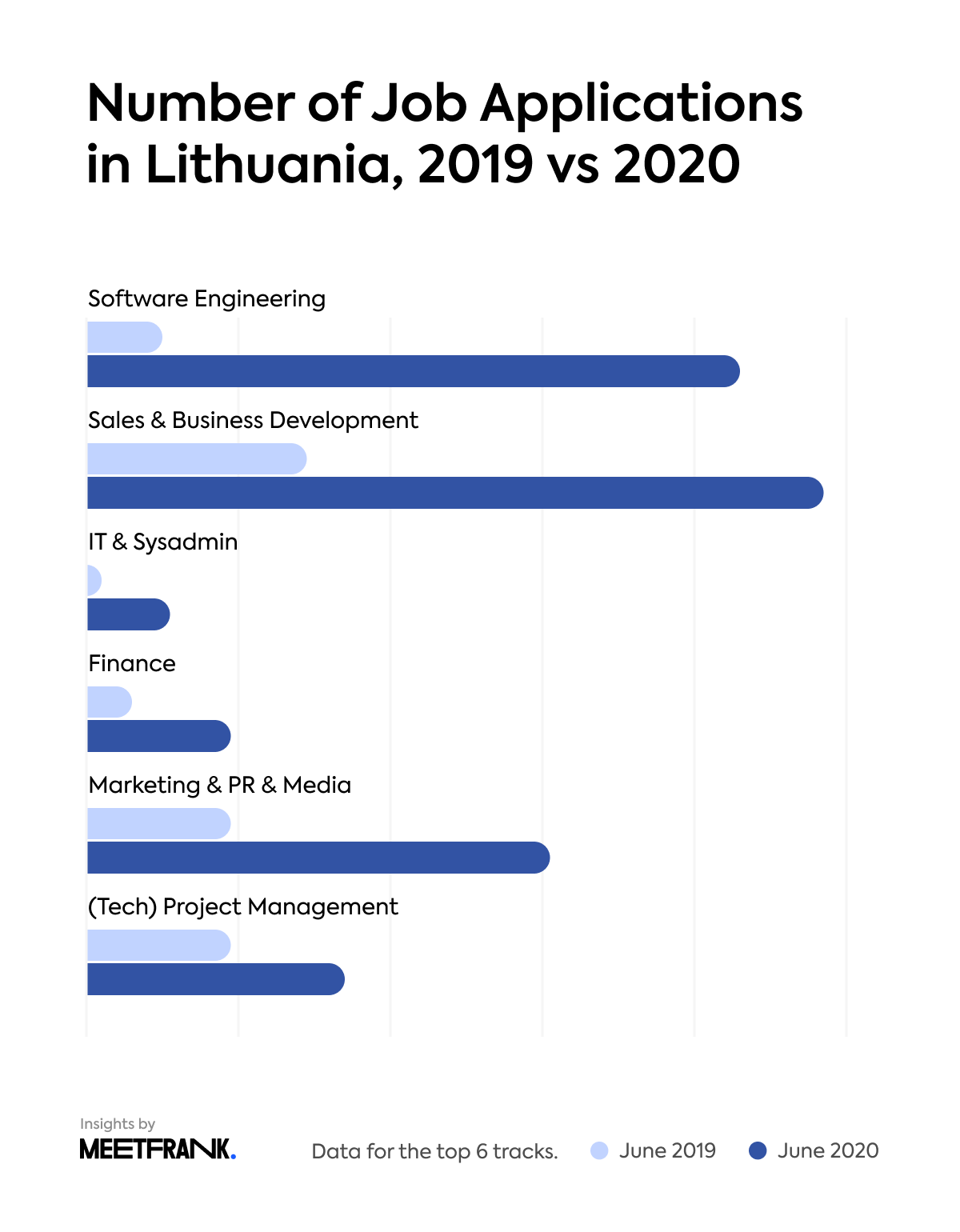 the number of job applications in Lithuania in 2019 vs 2020