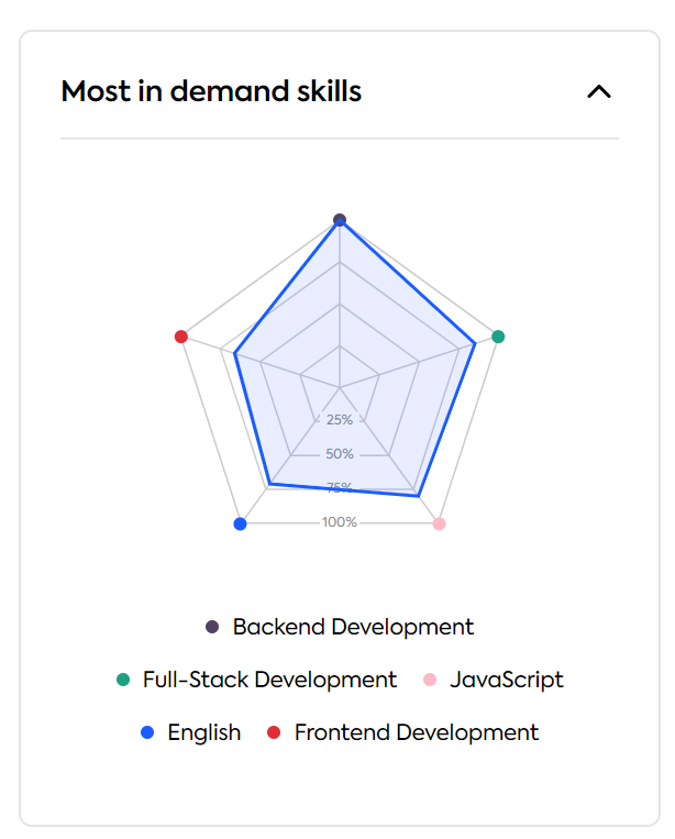 globally most in demand skills