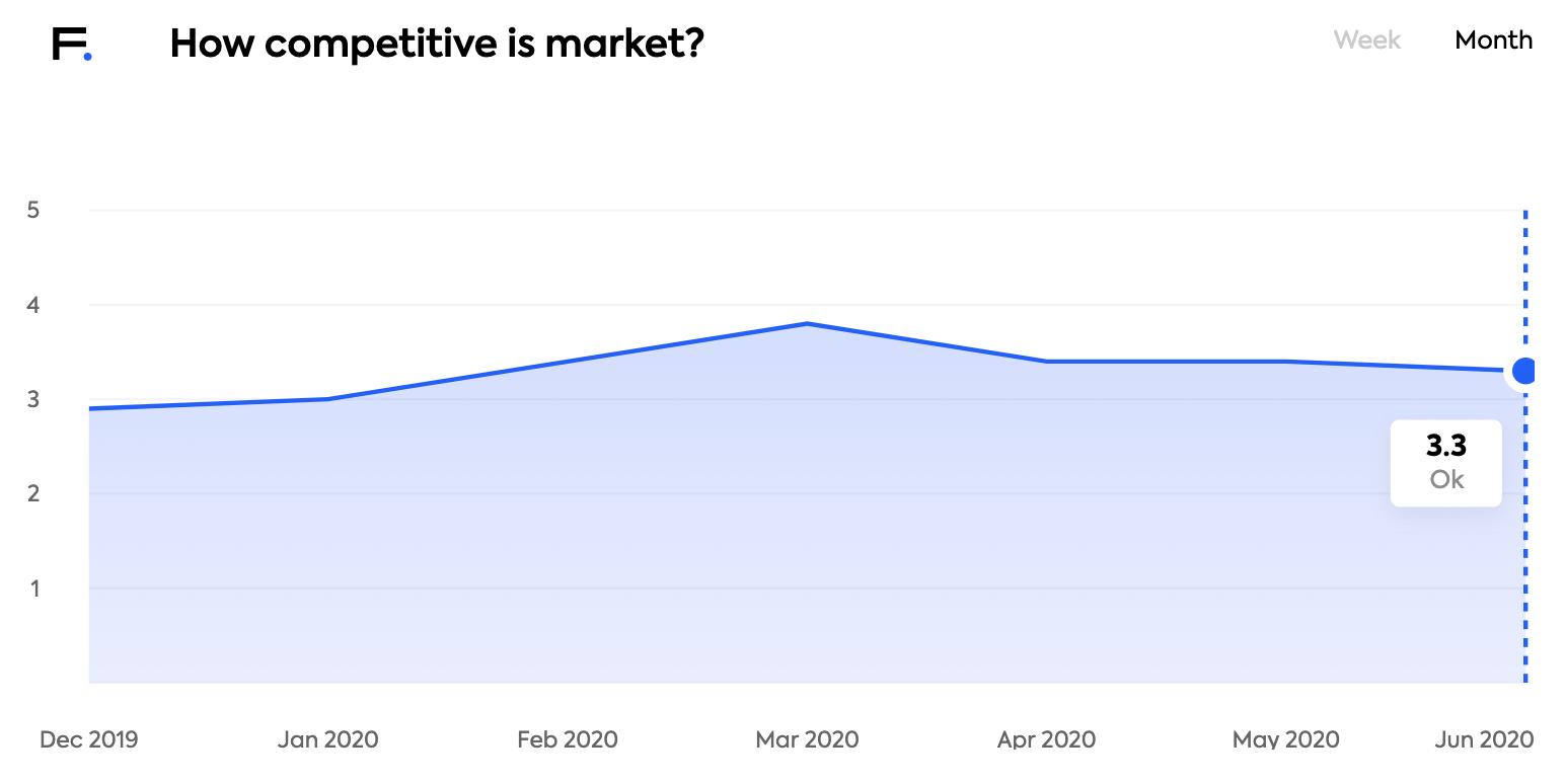 job market competitiveness lithuania