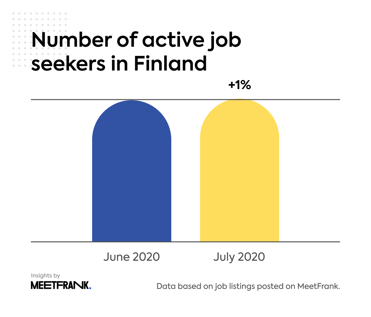 number of active job seekers in Finland