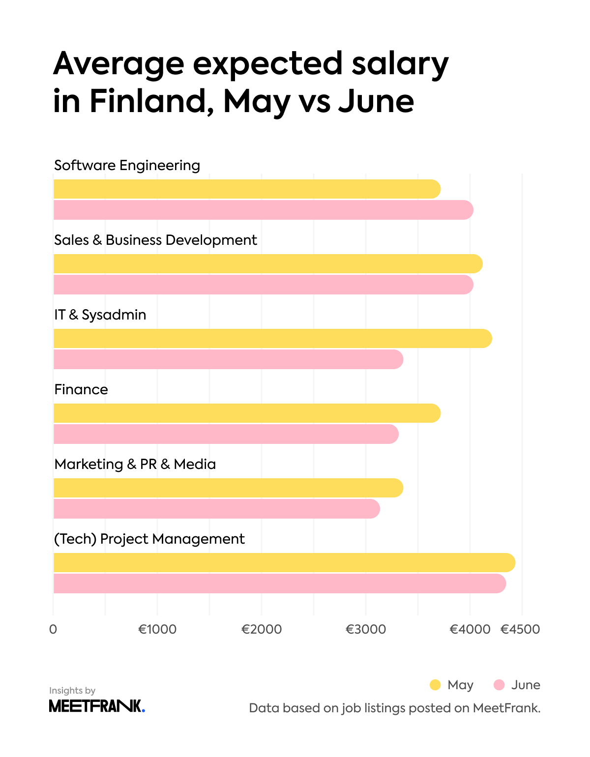 Average expected salary in Finland, May vs June