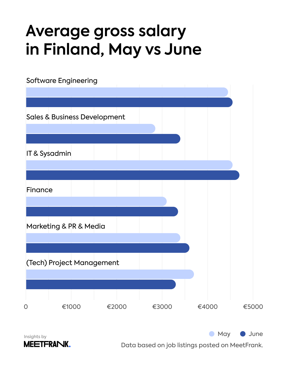 average gross salary in Finland, May vs June