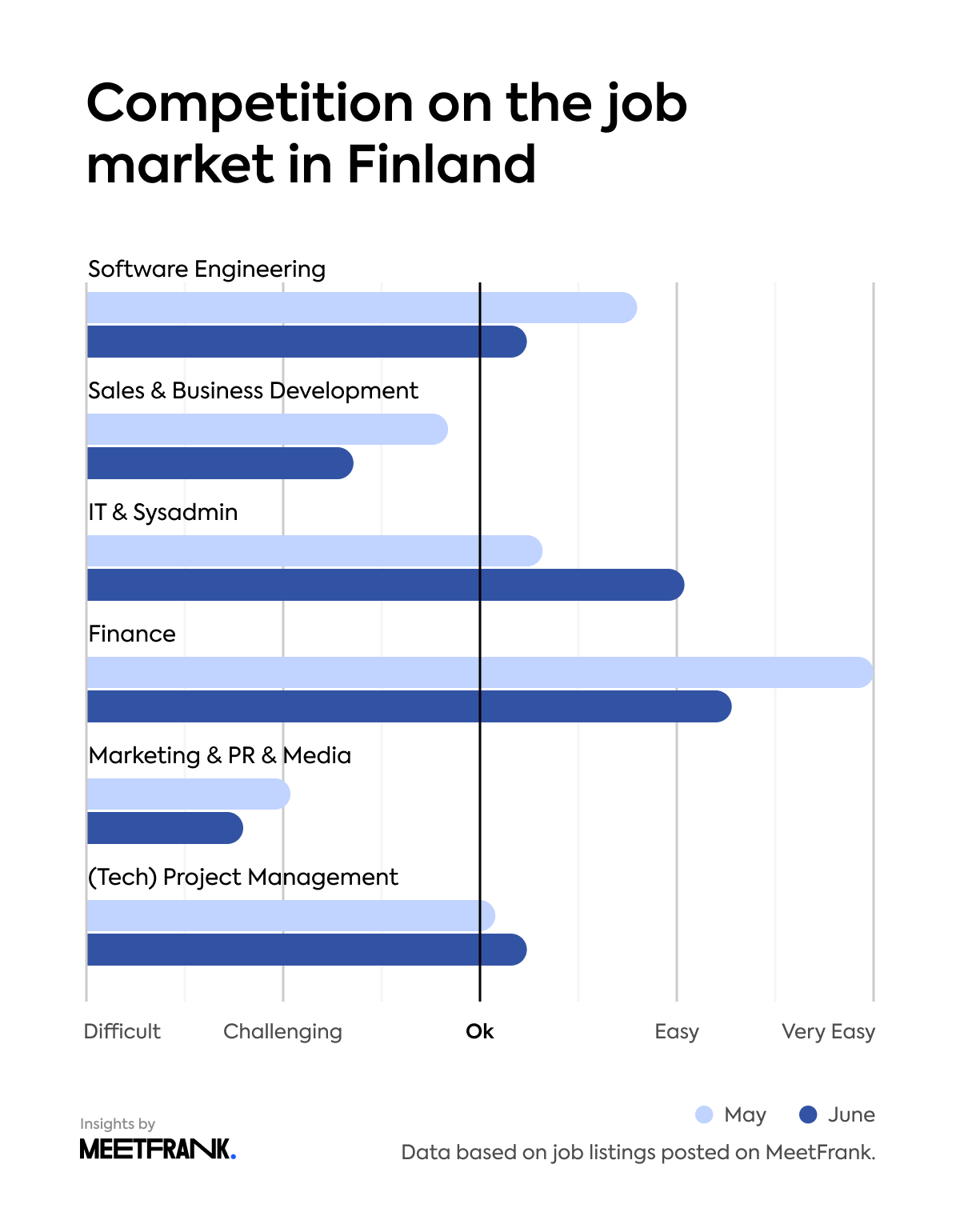 competition on the job market in Finland