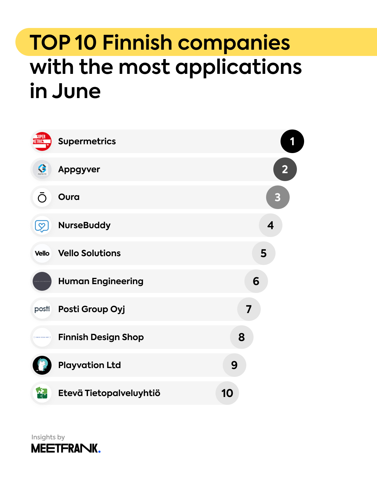 Top 10 Finnish companies with the most applications in June
