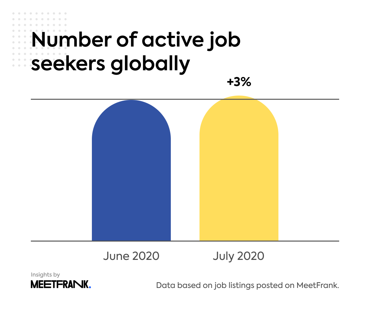 number of active job seekers globally