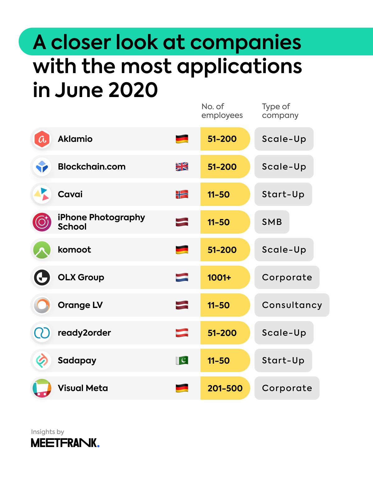 company size and type of the top 10 companies with the most applications on MeetFrank in June 2020