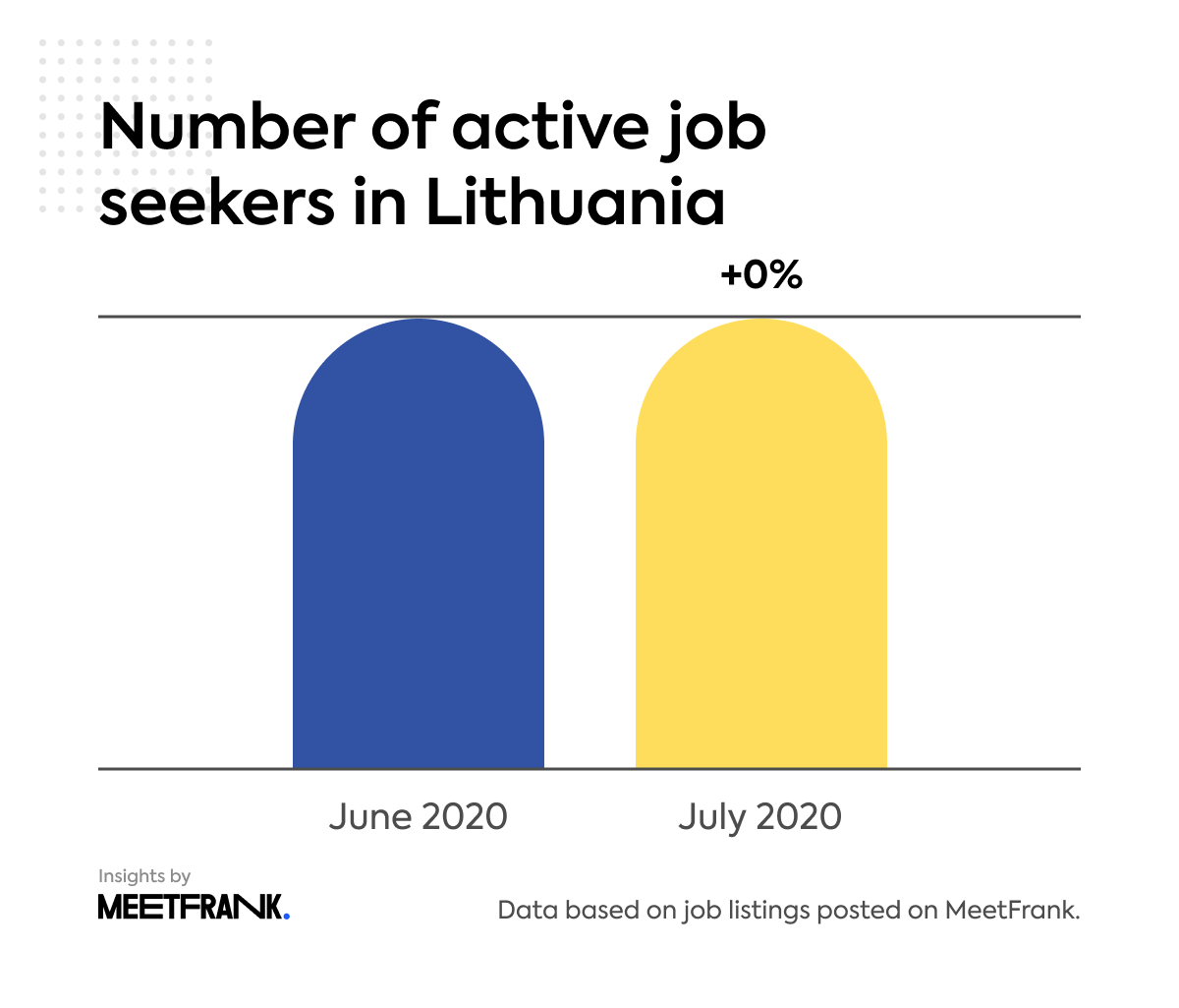 number of active job seekers in Lithuania