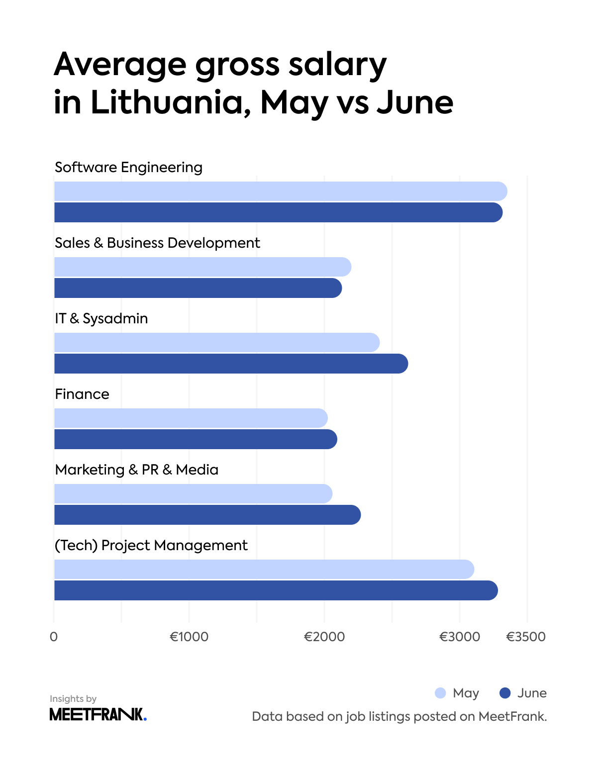 average gross salary in Lithuania, May vs June