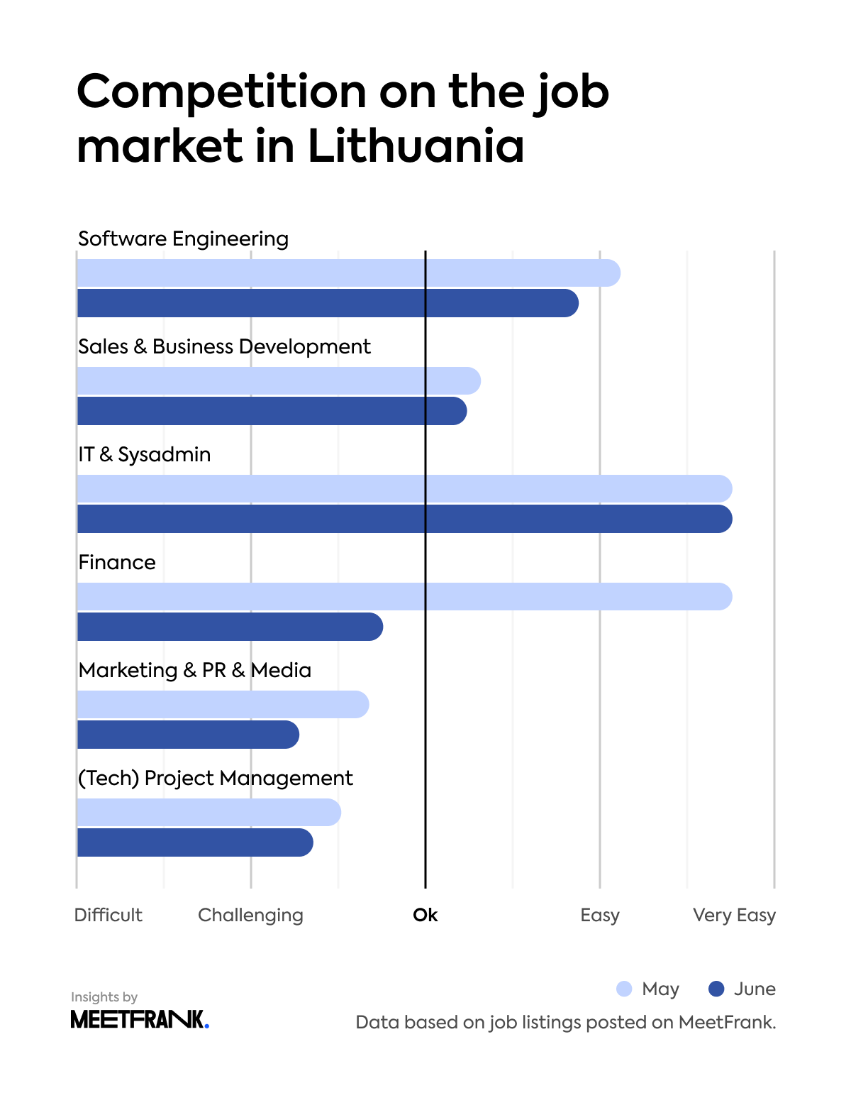 Market competition in Lithuania, May vs July